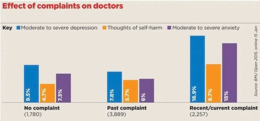 ICL graph study doctors reactions depression patient complaint