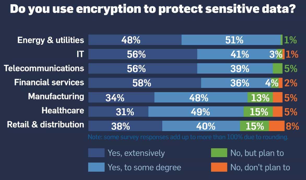 Sophos encryption survey