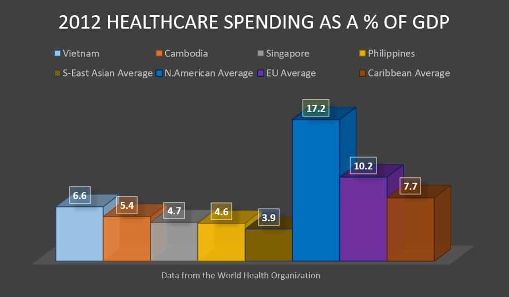 2012 healthcare spending