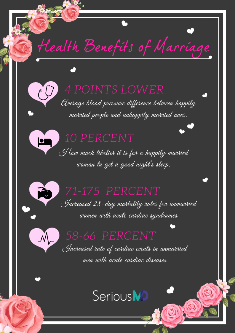 cardiac health and marriage facts
