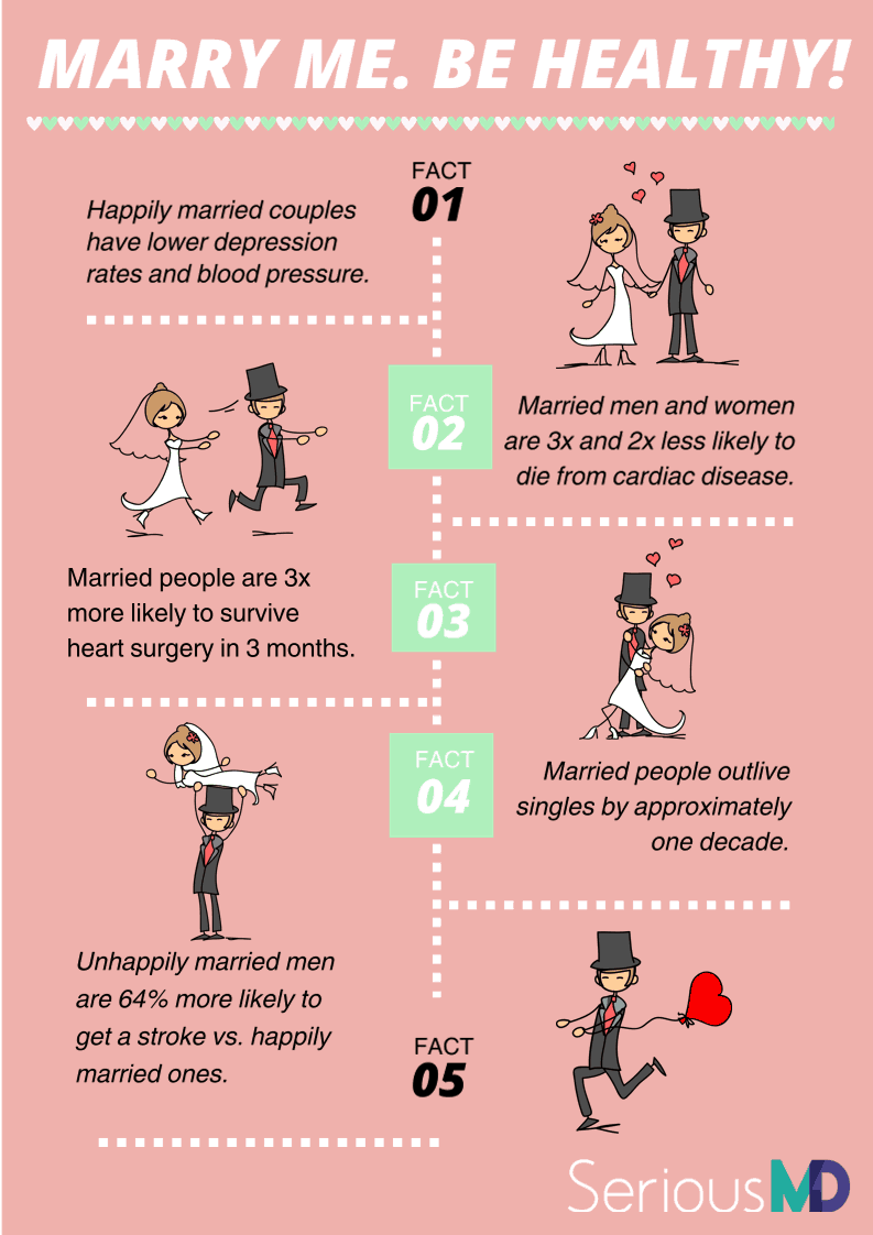 facts about marriage and health