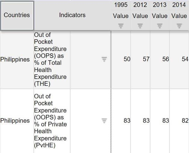 Private health expenditure