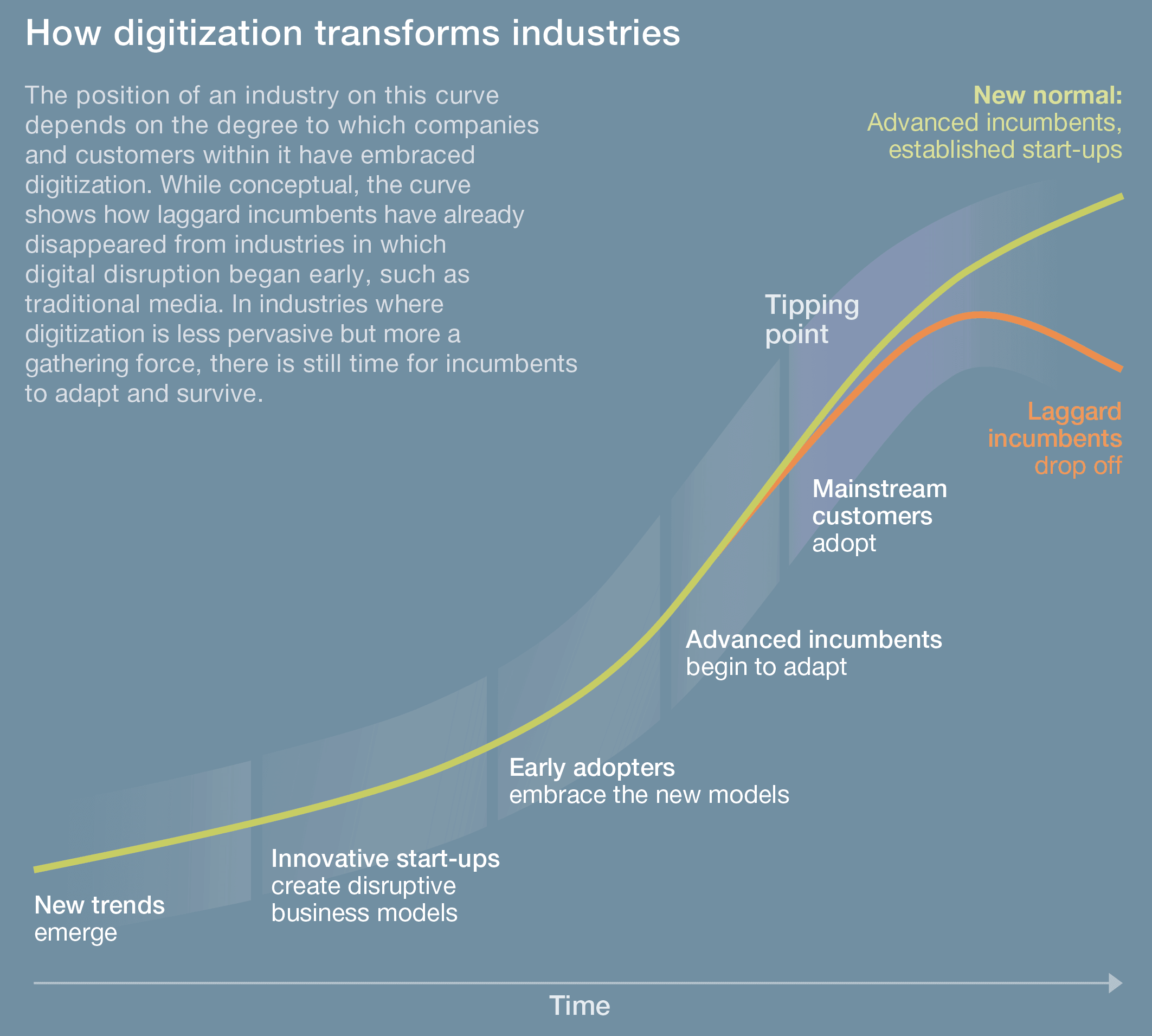 digital industry s curve