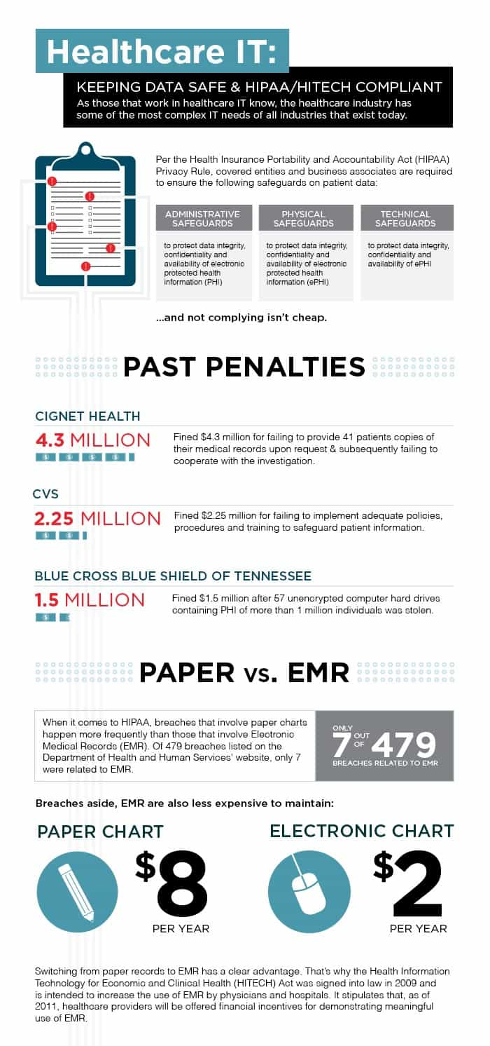 paper vs emr security issues