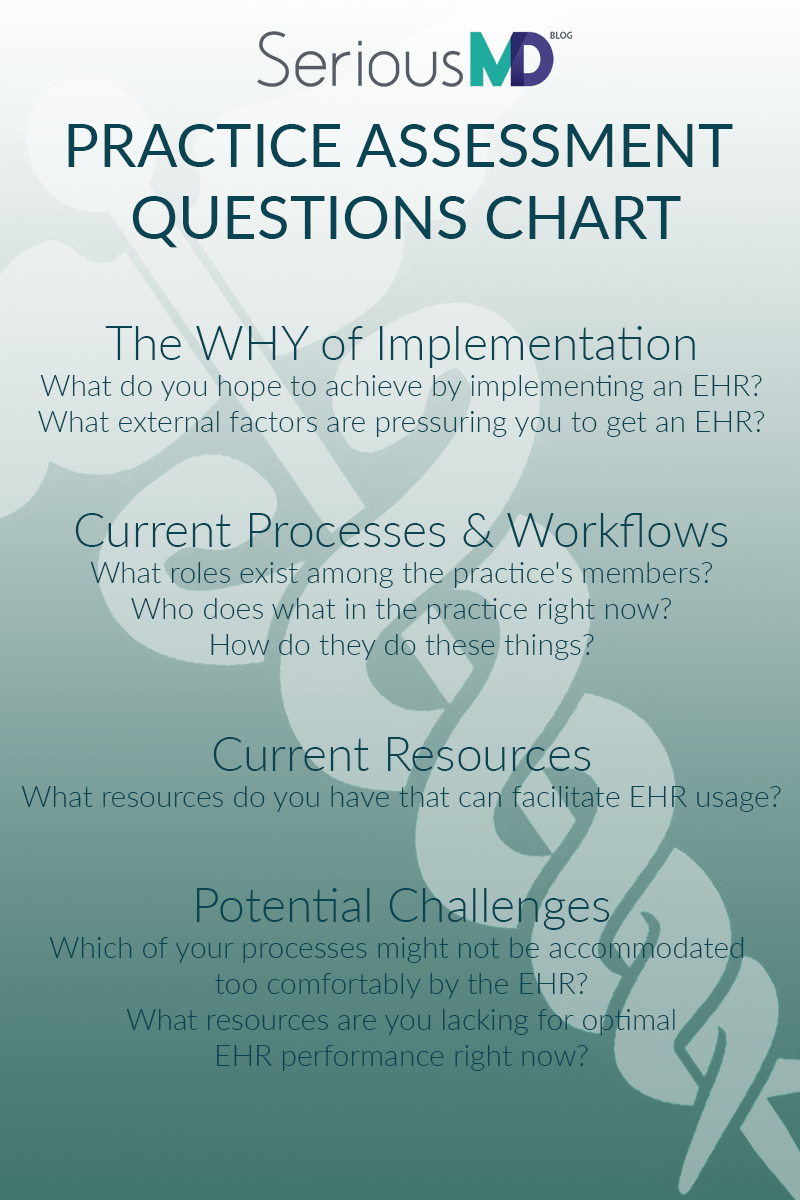SeriousMd practice assessment questions chart