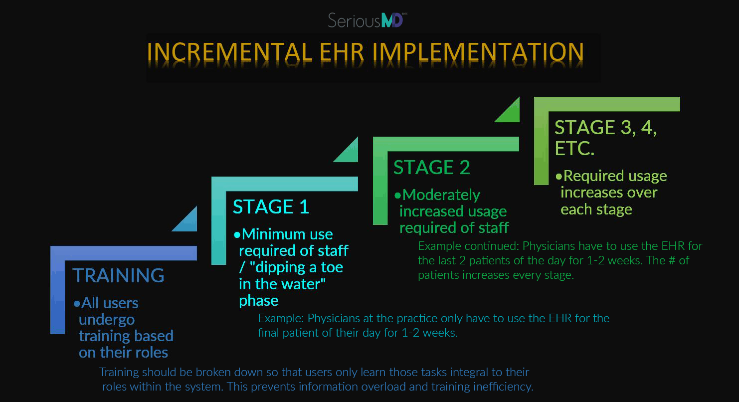 incremental ehr implementation
