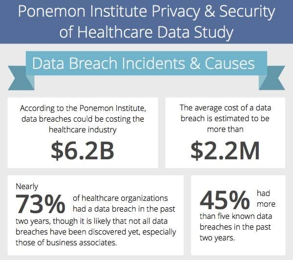 Ponemon Institute data on healthcare data breach costs