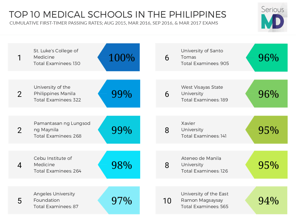 top 10 medical schools in the philippines